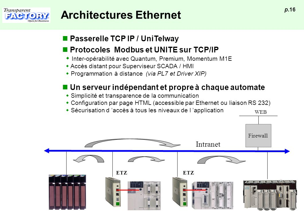 Architectures Ethernet