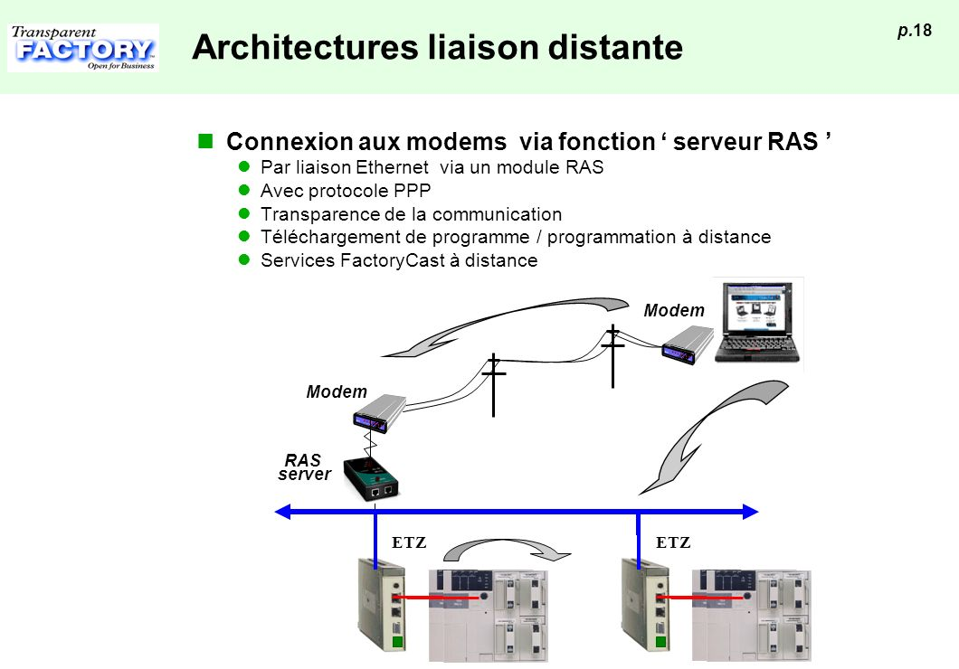 Architectures liaison distante