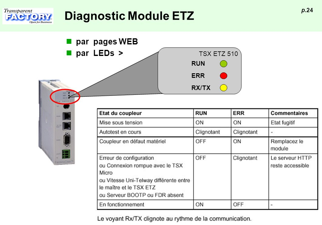 Diagnostic Module ETZ par pages WEB par LEDs > TSX ETZ 510 RUN ERR