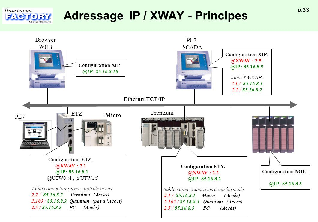 Adressage IP / XWAY - Principes