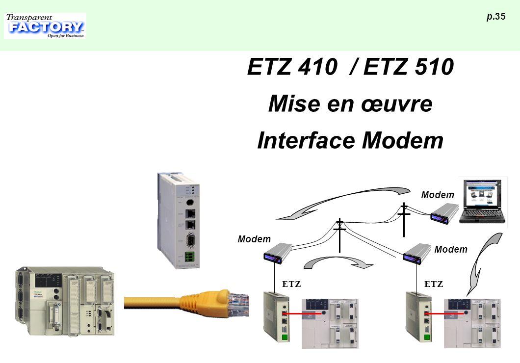 ETZ 410 / ETZ 510 Mise en œuvre Interface Modem