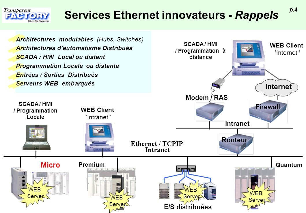 Services Ethernet innovateurs - Rappels