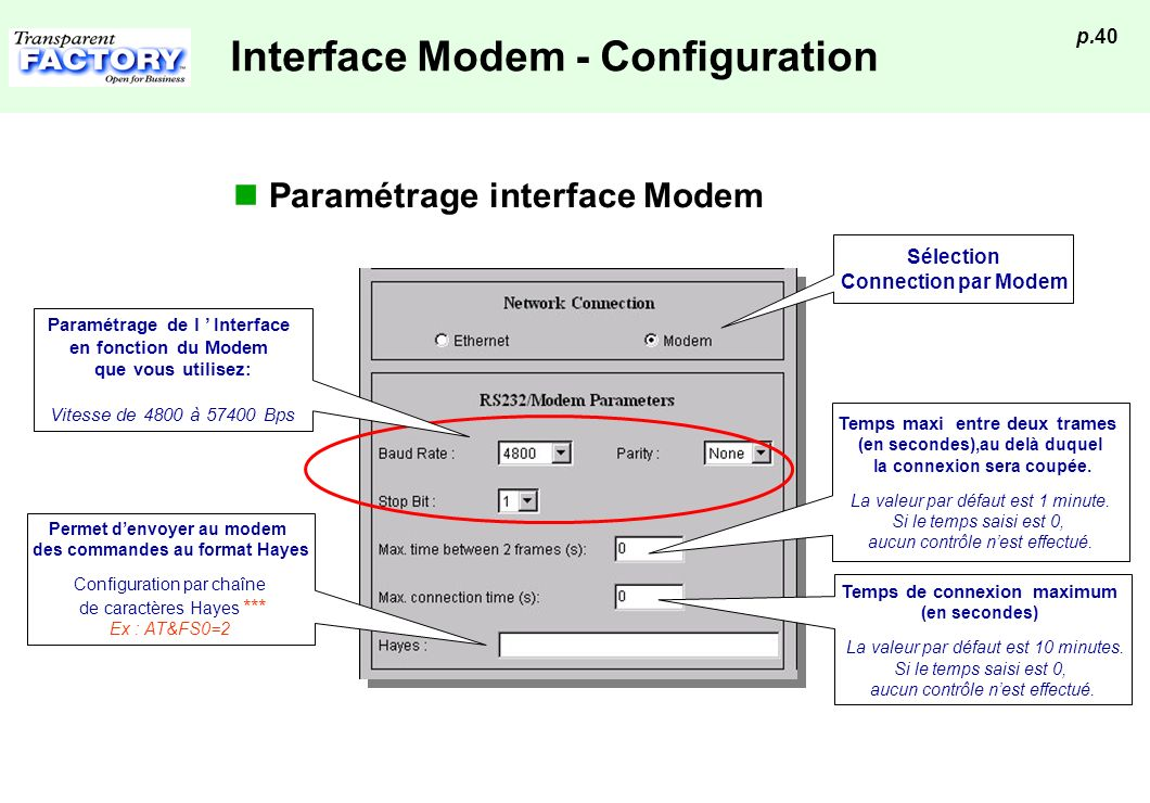 Interface Modem - Configuration