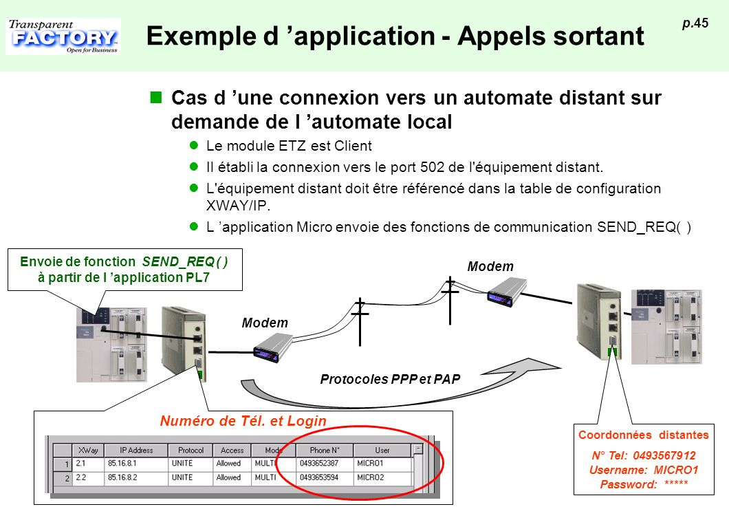 Exemple d 'application - Appels sortant