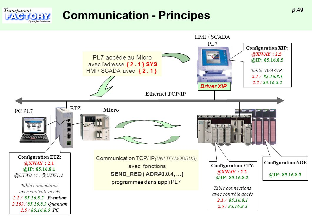 Communication - Principes