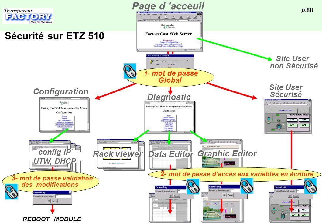 Page d 'acceuil Sécurité sur ETZ 510 Configuration Diagnostic
