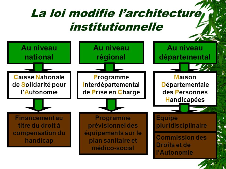 La loi modifie l'architecture institutionnelle