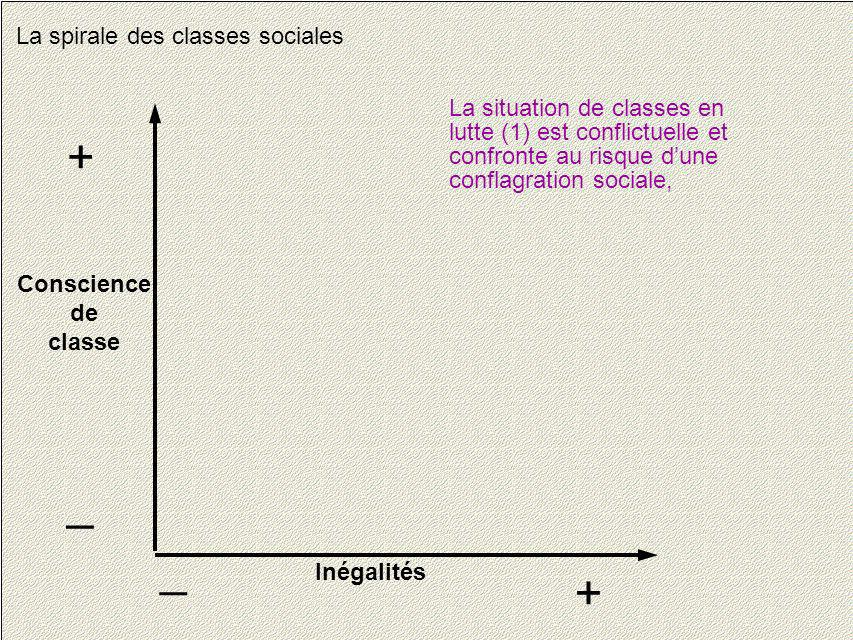 + _ _ + La spirale des classes sociales La situation de classes en