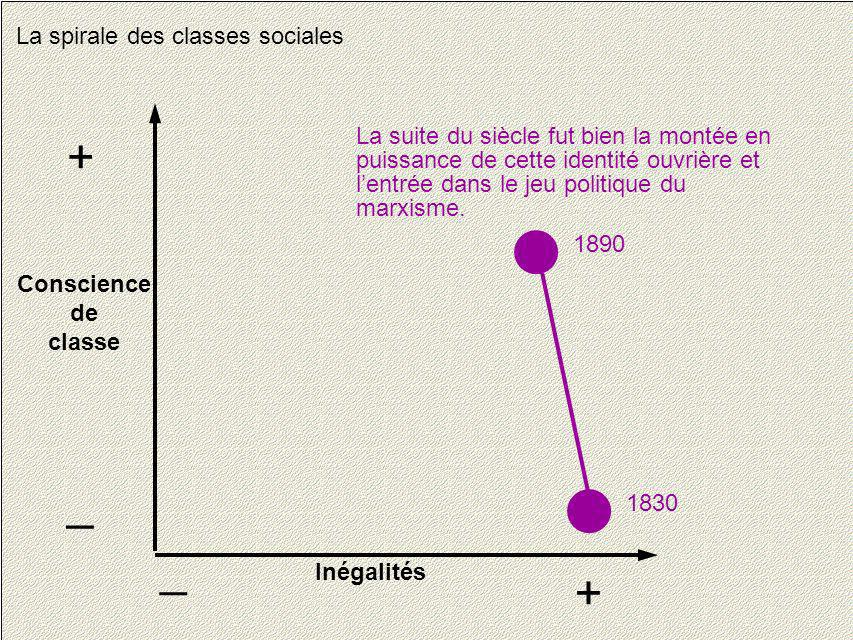 + _ _ + La spirale des classes sociales
