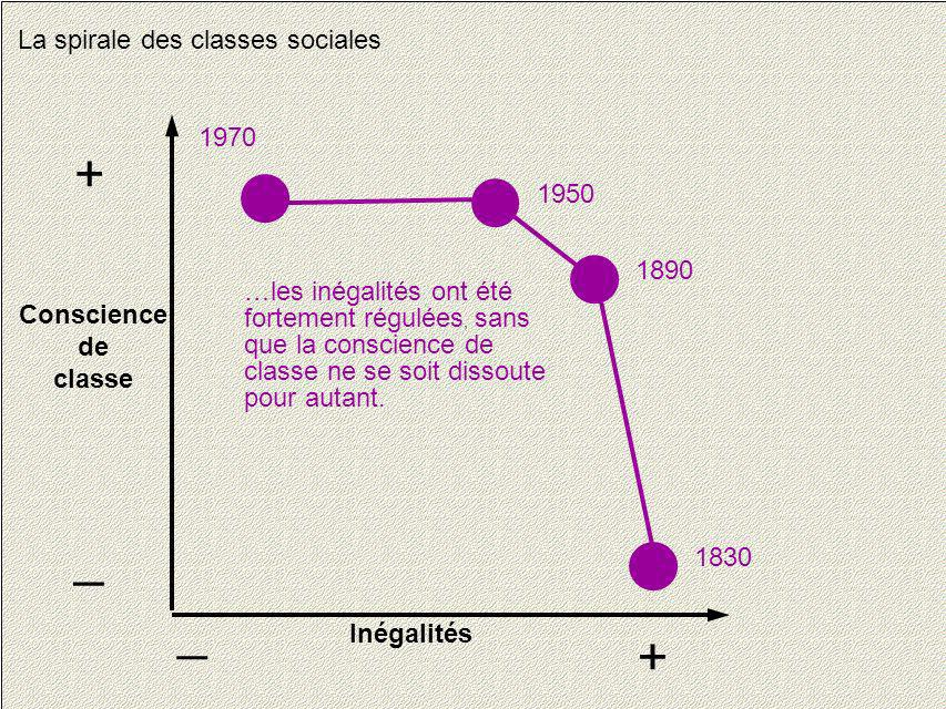 + _ _ + La spirale des classes sociales 1970 1950 1890