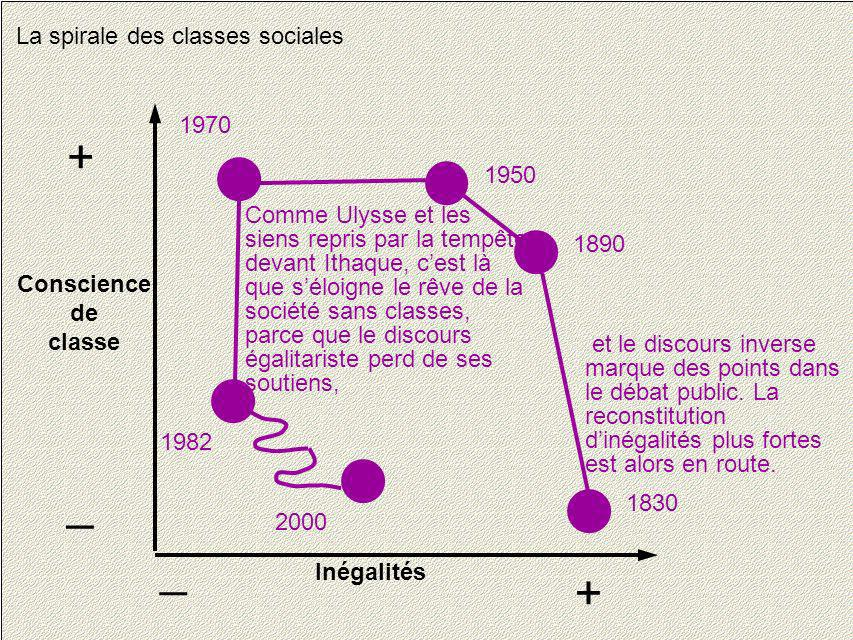 + _ _ + La spirale des classes sociales 1970 1950