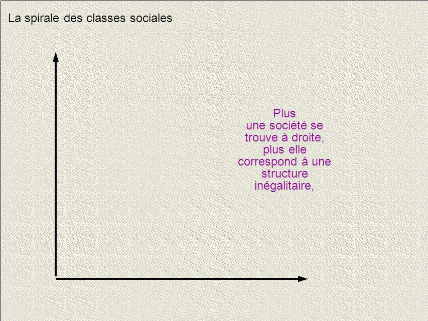 La spirale des classes sociales