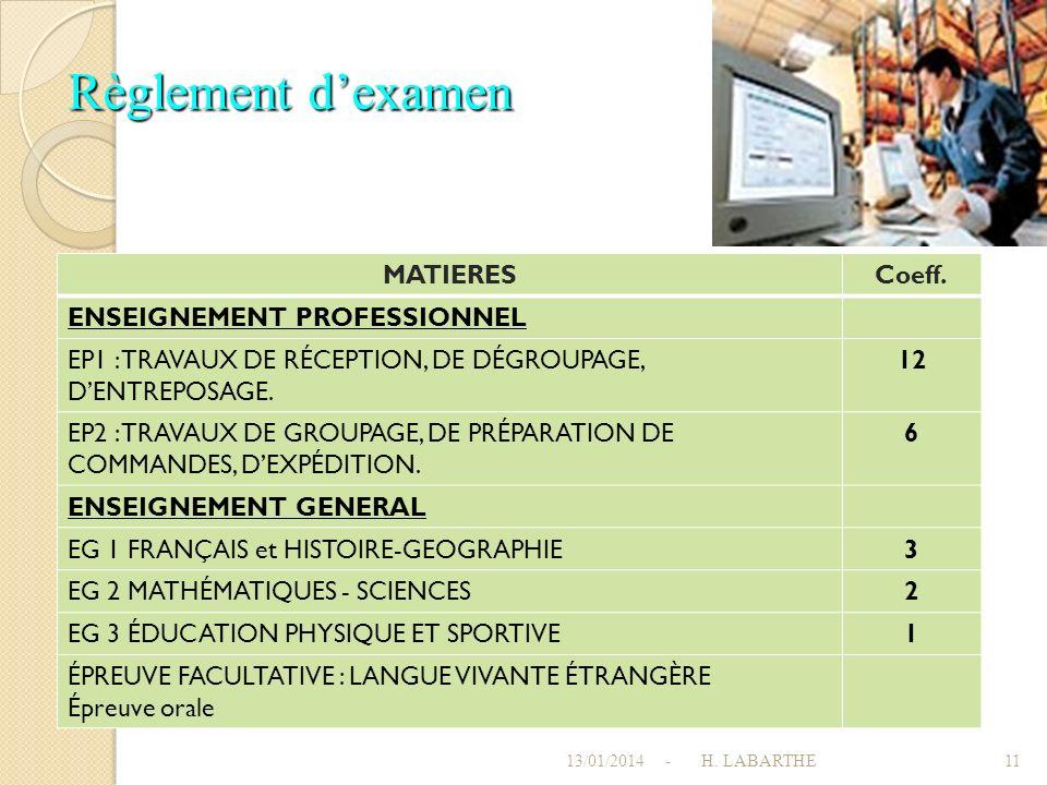 Règlement d'examen MATIERES Coeff. ENSEIGNEMENT PROFESSIONNEL