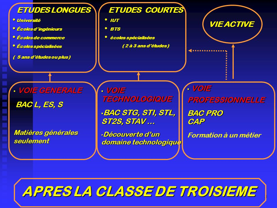 APRES LA CLASSE DE TROISIEME
