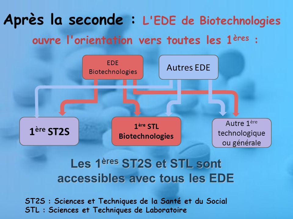 Après la seconde : L EDE de Biotechnologies