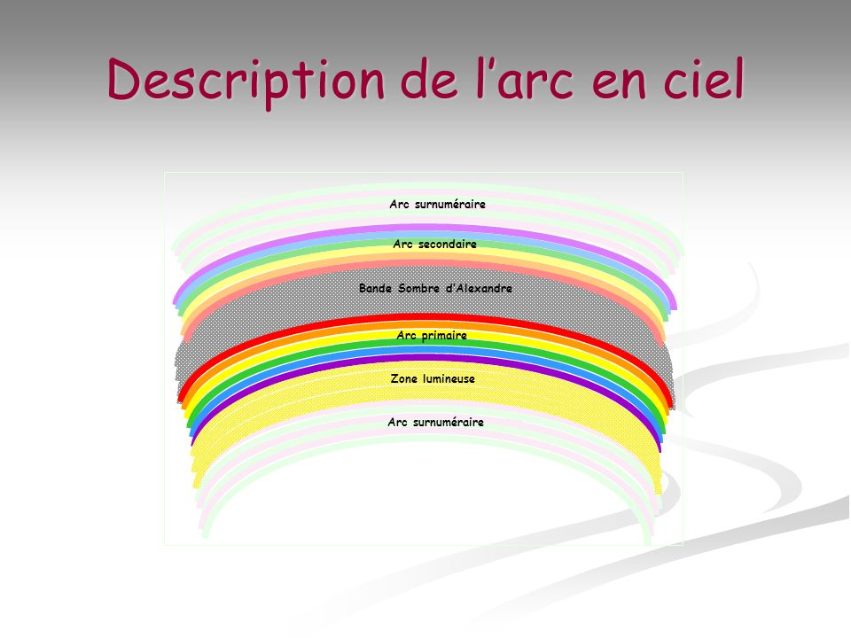 Description de l'arc en ciel