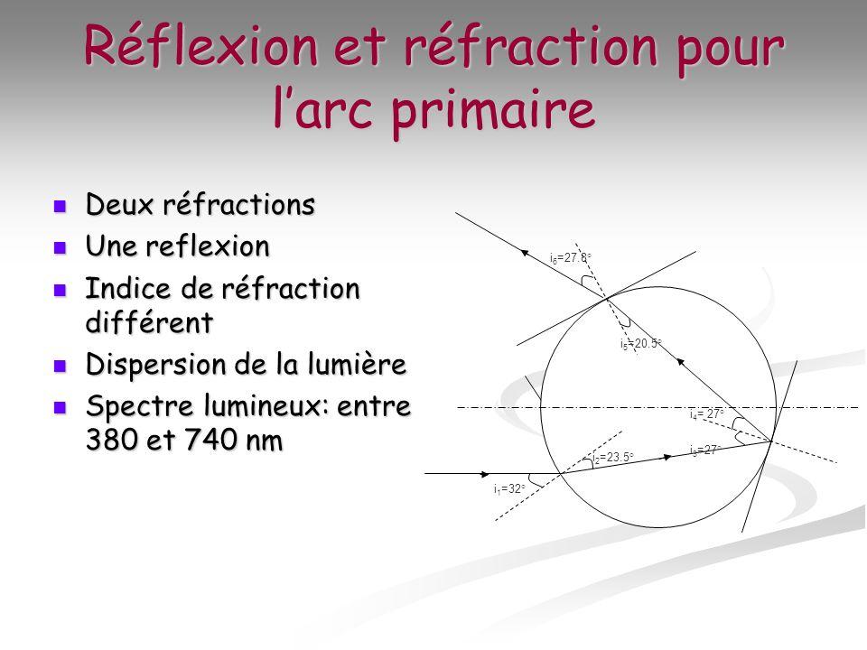 Réflexion et réfraction pour l'arc primaire