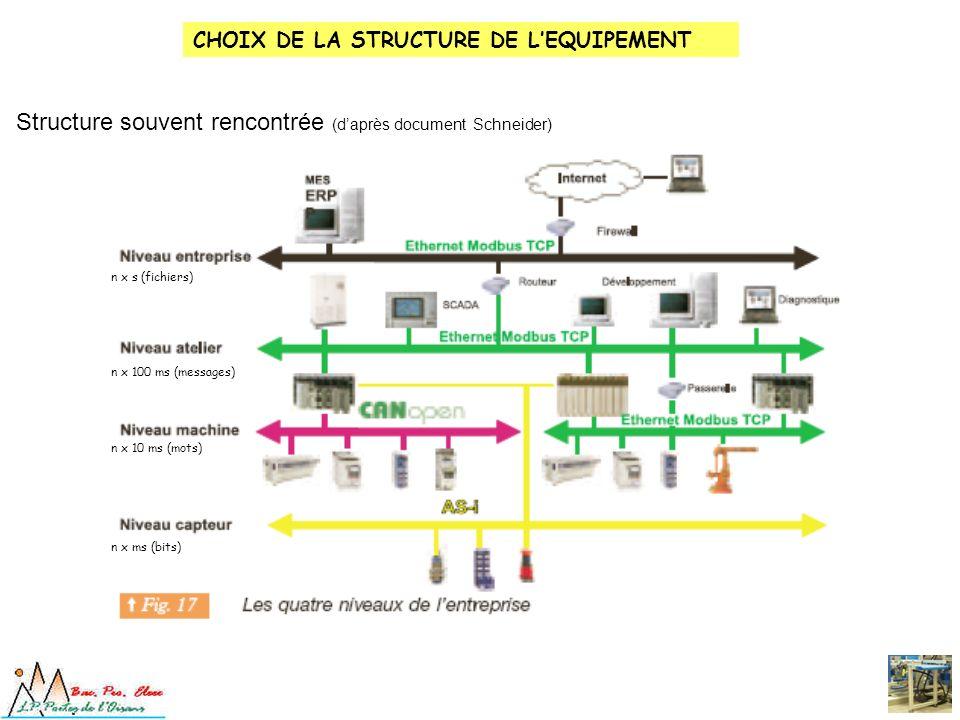 Structure souvent rencontrée (d'après document Schneider)