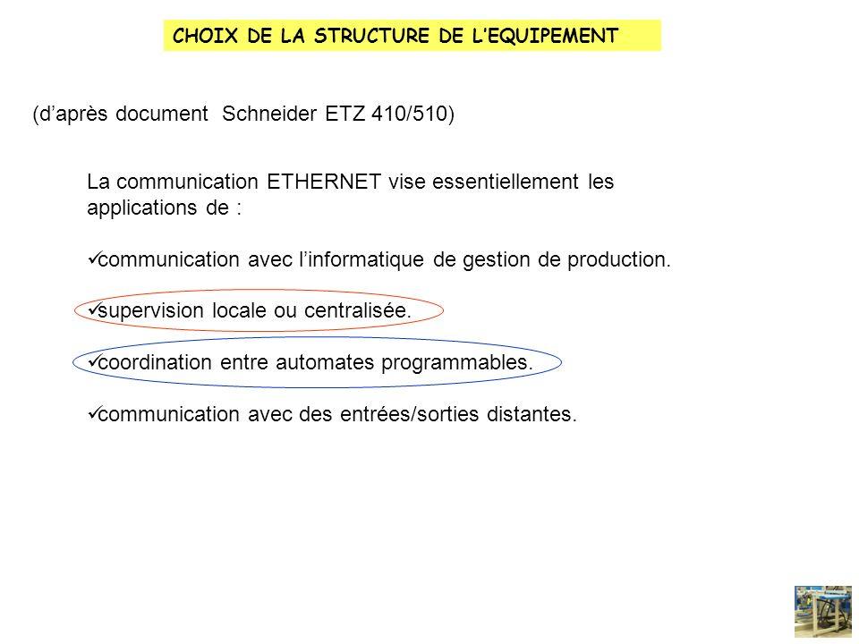 (d'après document Schneider ETZ 410/510)