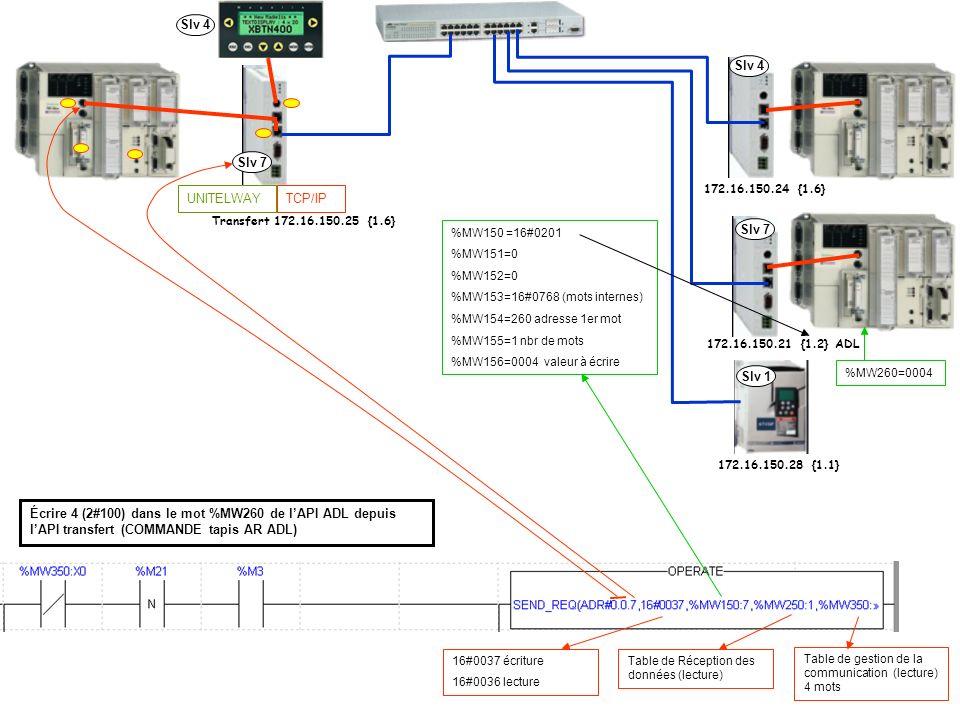 Slv 4 Slv 4. Slv 7. 172.16.150.24 {1.6} TCP/IP. UNITELWAY. Transfert 172.16.150.25 {1.6} %MW150 =16#0201.