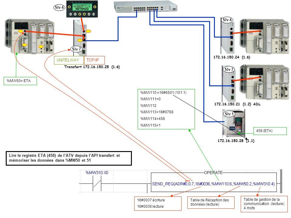 Slv 4 Slv 4 Slv 7 TCP/IP UNITELWAY Slv 7 Slv 1