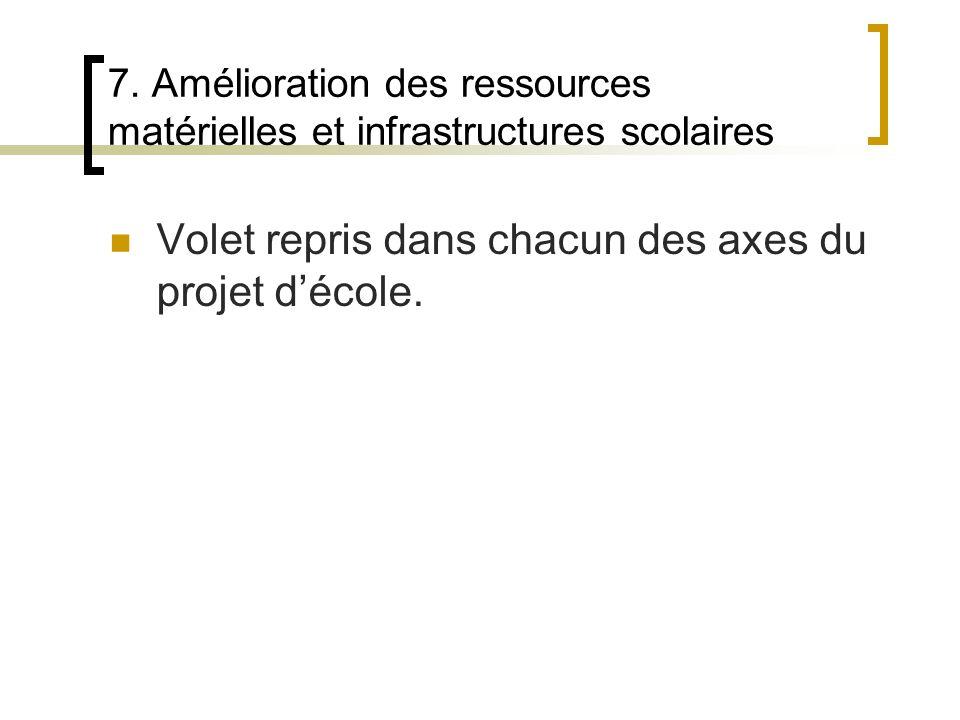 Volet repris dans chacun des axes du projet d'école.