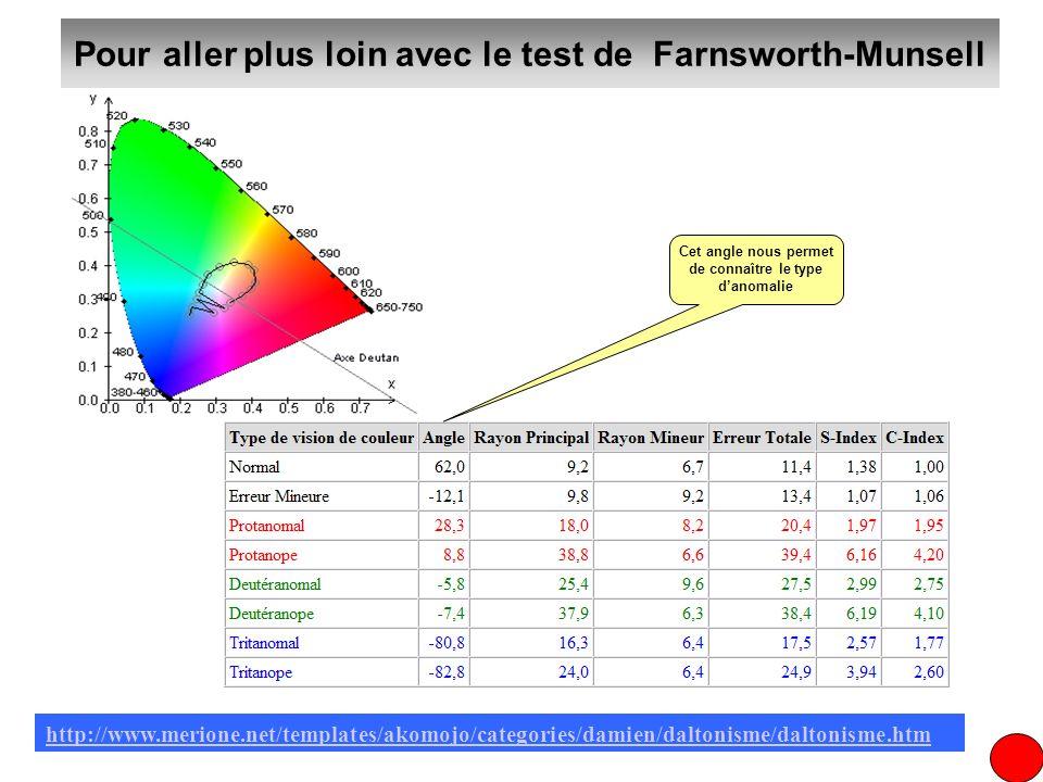 Pour aller plus loin avec le test de Farnsworth-Munsell
