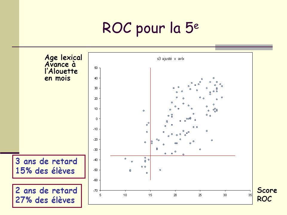 ROC pour la 5e 3 ans de retard 15% des élèves