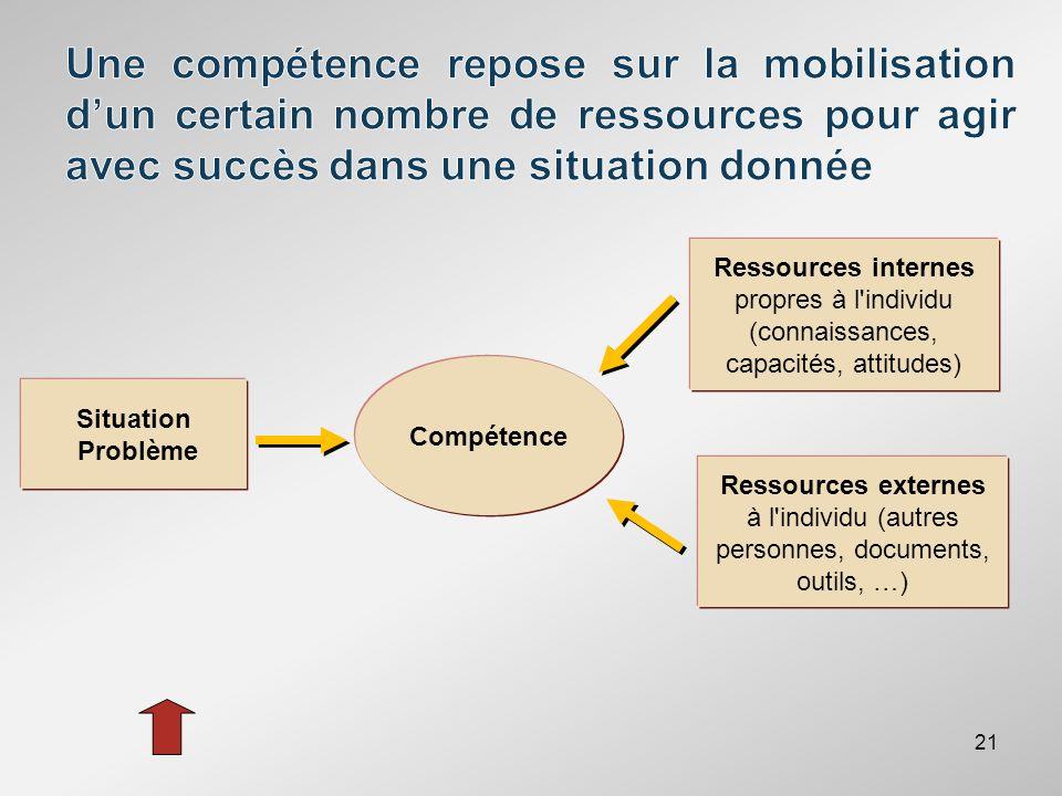 Une compétence repose sur la mobilisation d'un certain nombre de ressources pour agir avec succès dans une situation donnée