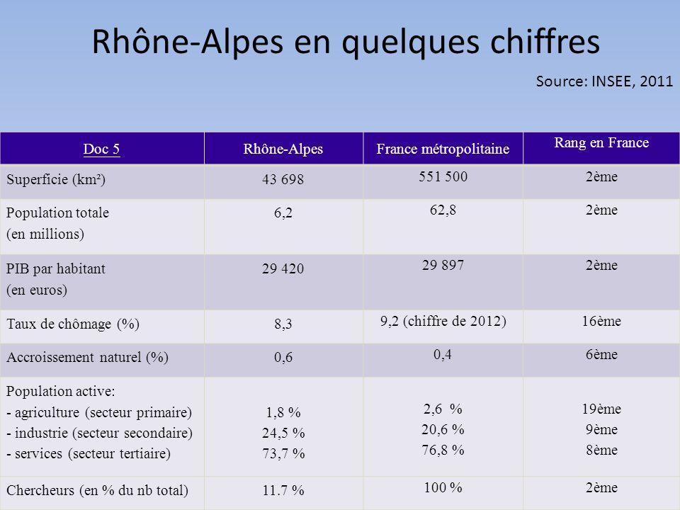 Rhône-Alpes en quelques chiffres