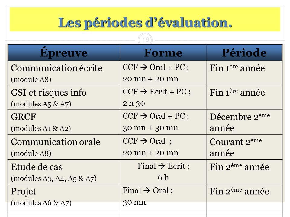 Les périodes d'évaluation.