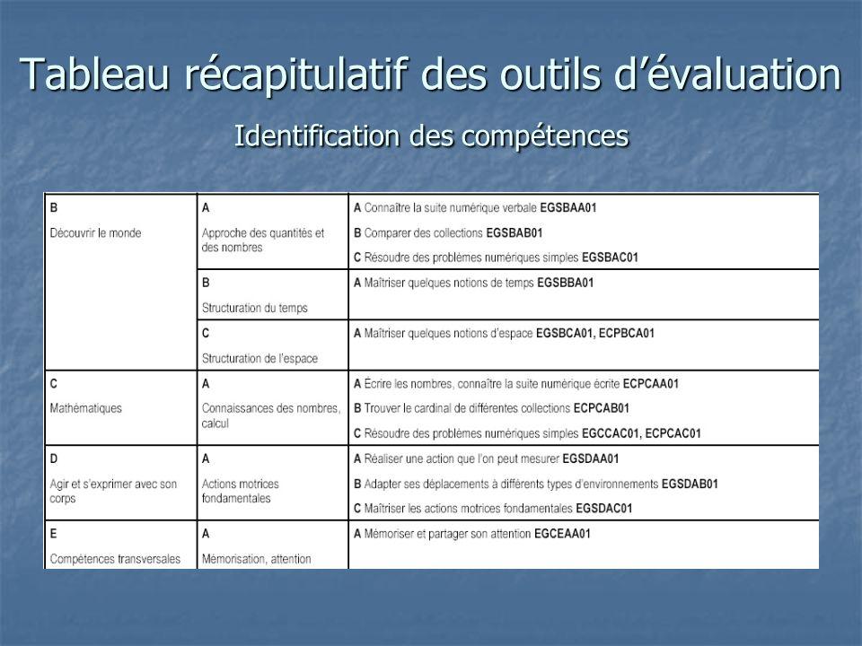 Tableau récapitulatif des outils d'évaluation Identification des compétences