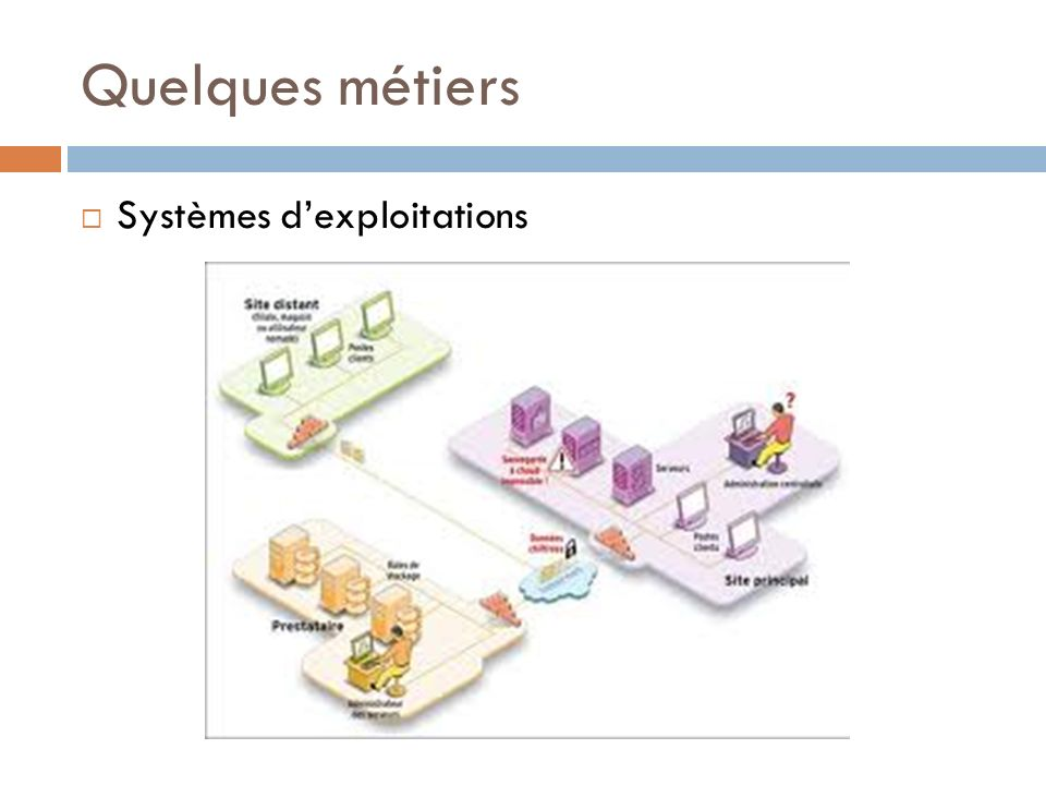 Quelques métiers Systèmes d'exploitations