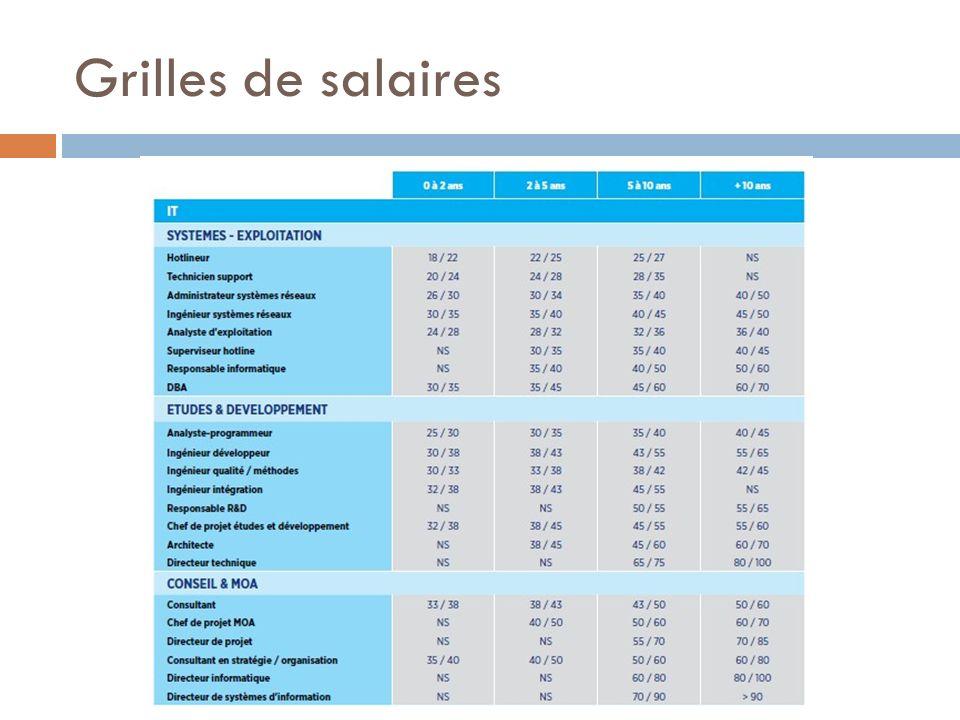 Grilles de salaires18 = 1500 ; 25 = 2000 ; 30 = 2500 ; 35 = 2900 ; 40 = 3300 ; 45 = 3700 ; 50 = 4100 ; 55 = 4500.