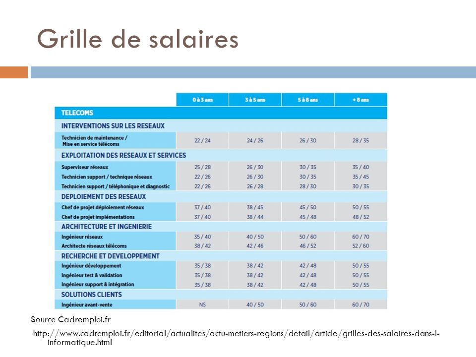 Grille de salaires Source Cadremploi.fr