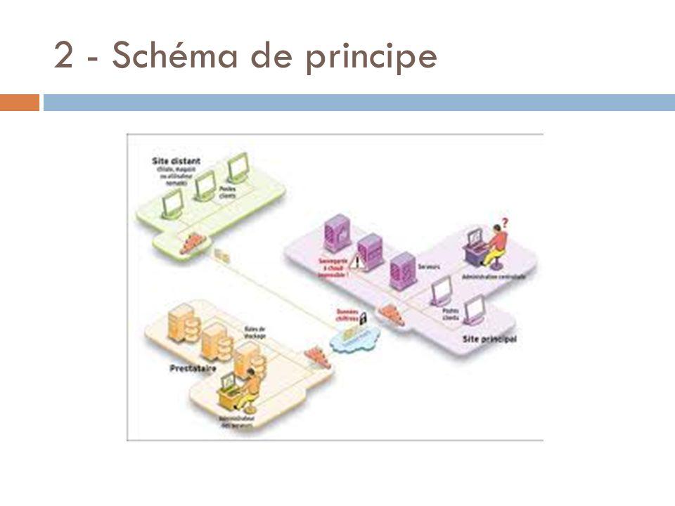 2 - Schéma de principe Identification des composants - (Cf réseau collège) 5