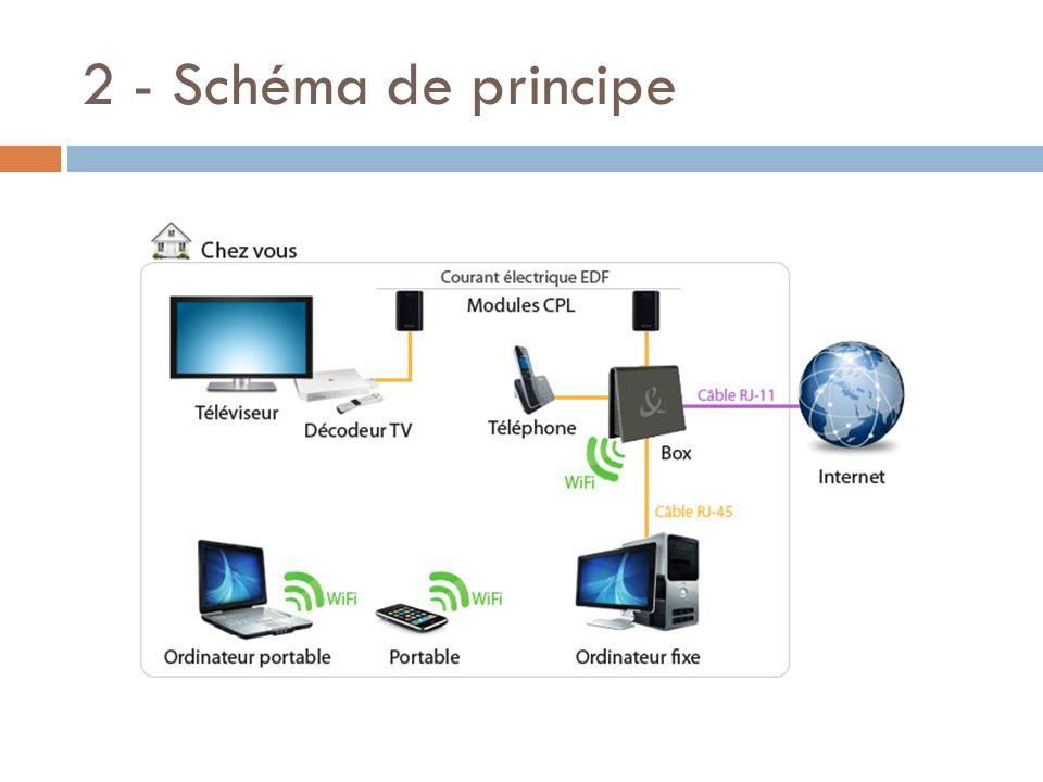 2 - Schéma de principe Dépendance par rapport à internet 6