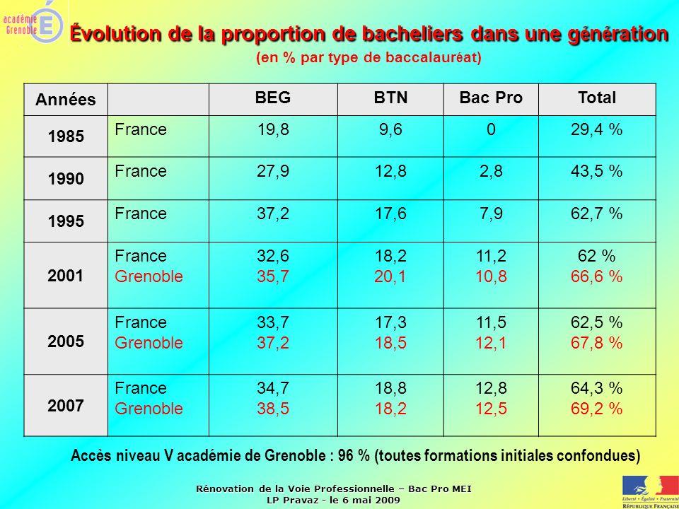 Évolution de la proportion de bacheliers dans une génération (en % par type de baccalauréat)