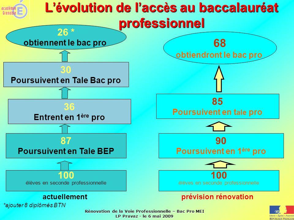 L'évolution de l'accès au baccalauréat professionnel