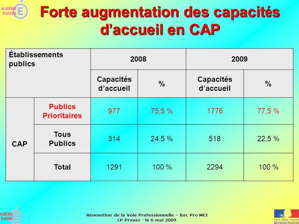 Forte augmentation des capacités d'accueil en CAP