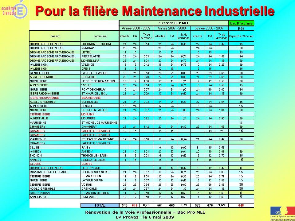 Pour la filière Maintenance Industrielle