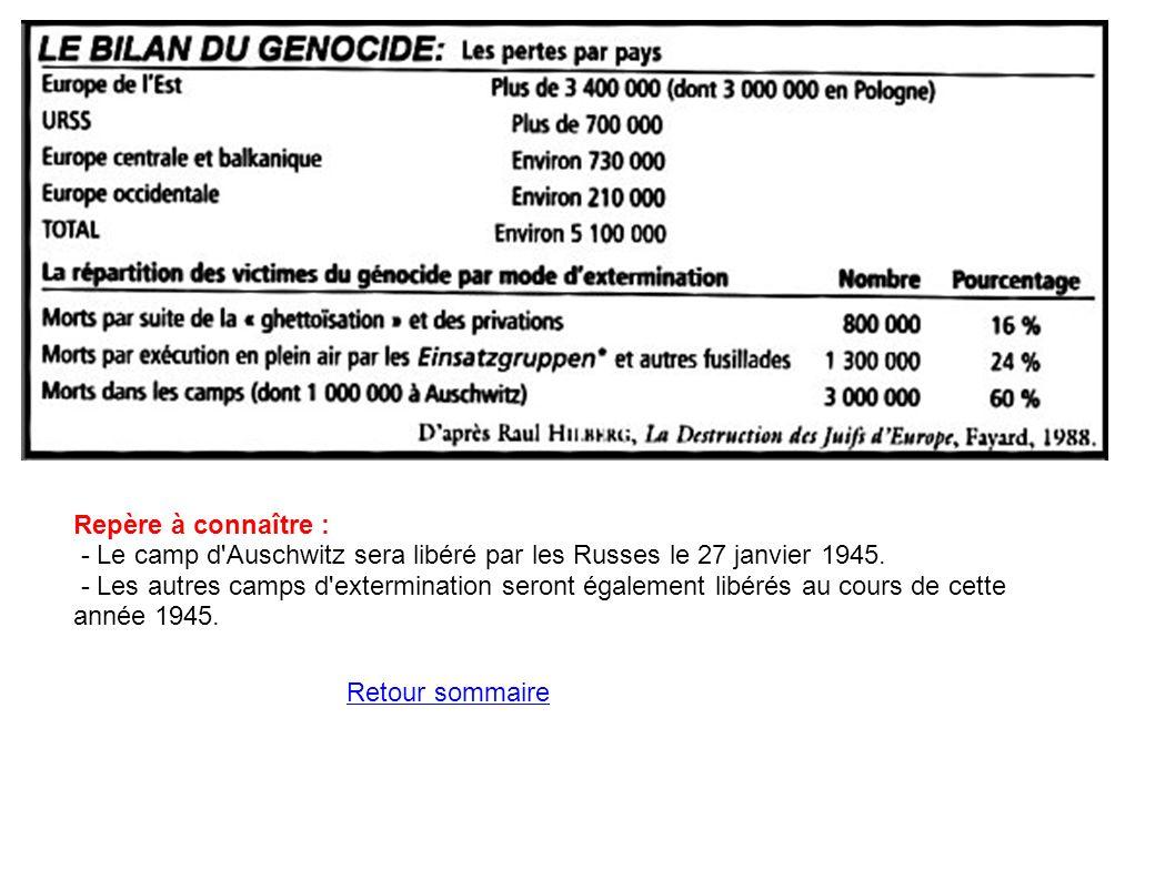 Repère à connaître : - Le camp d Auschwitz sera libéré par les Russes le 27 janvier 1945.