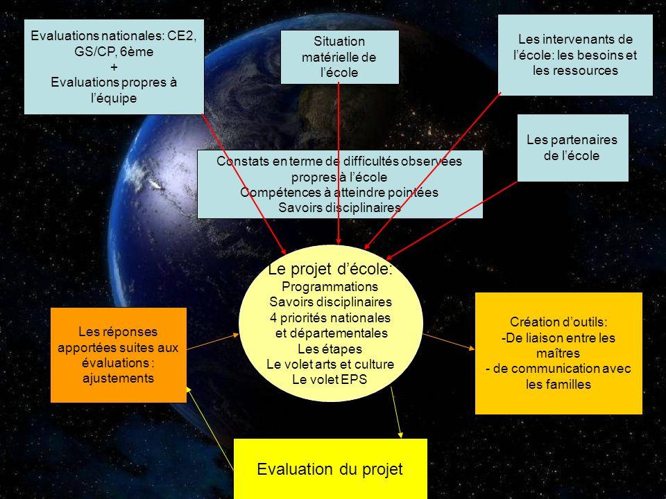 Le projet d'école: Evaluation du projet