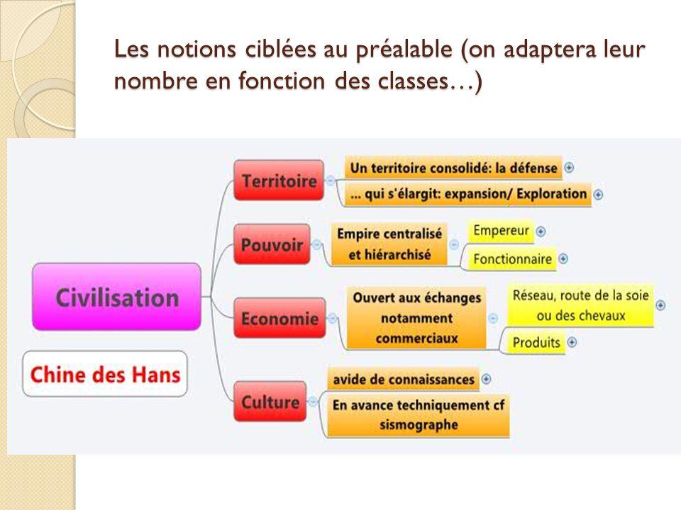 Les notions ciblées au préalable (on adaptera leur nombre en fonction des classes…)