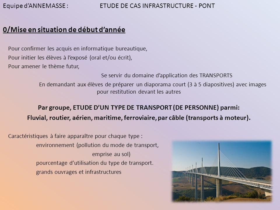 Par groupe, ETUDE D'UN TYPE DE TRANSPORT (DE PERSONNE) parmi: