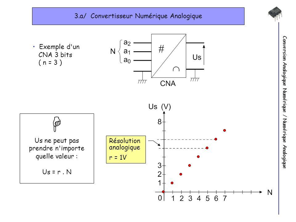 3.a/ Convertisseur Numérique Analogique