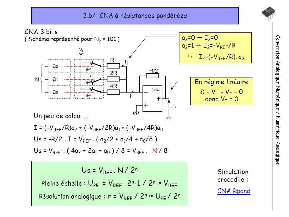 3.b/ CNA à résistances pondérées