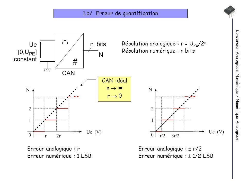 1.b/ Erreur de quantification
