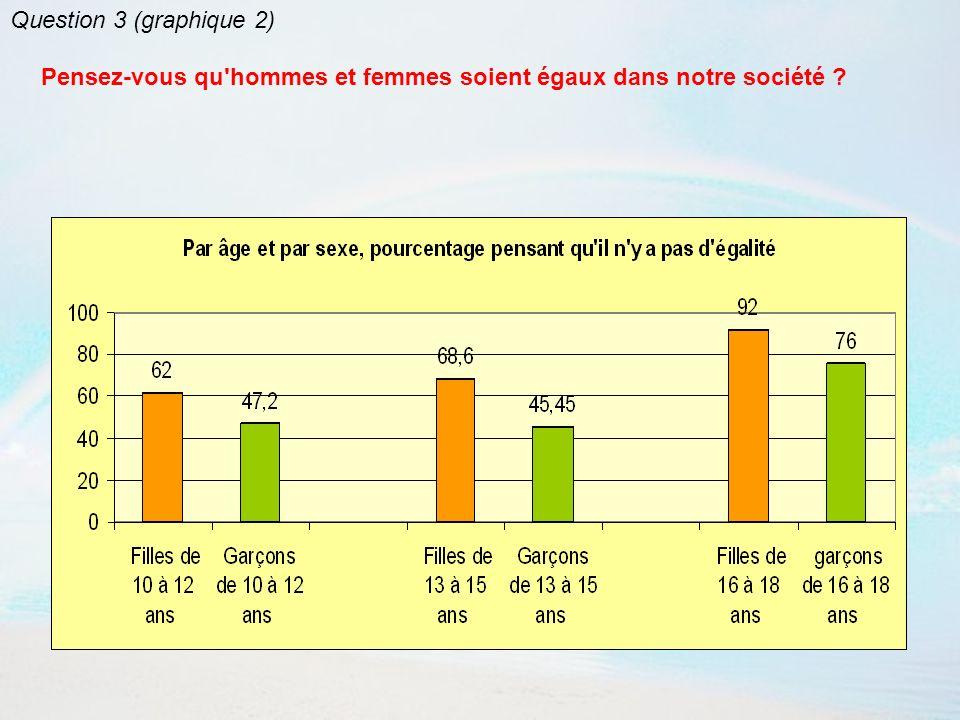 Question 3 (graphique 2) Pensez-vous qu hommes et femmes soient égaux dans notre société