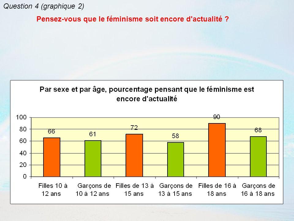 Question 4 (graphique 2) Pensez-vous que le féminisme soit encore d actualité